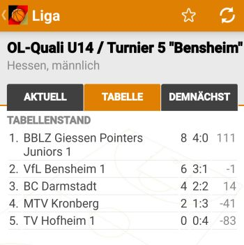 U14 Oberligaqualifikation