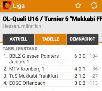 U16 Oberligaqualifikation
