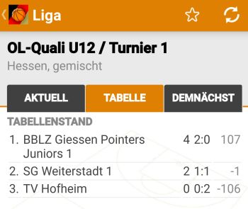 U12 Oberligaqualifikation