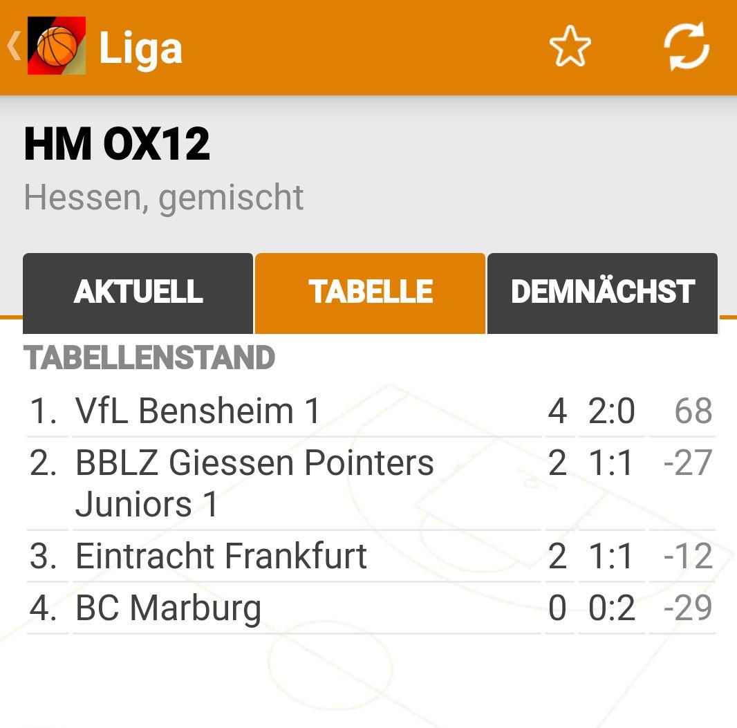 U12 BBLZ Vize-Hessenmeister 2018
